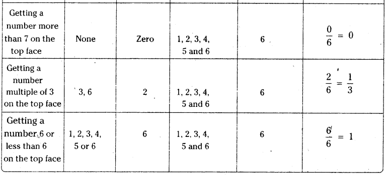 AP Board 9th Class Maths Solutions Chapter 14 Probability InText Questions 7