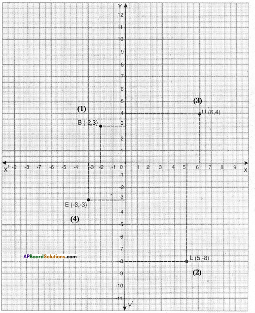 AP Board 9th Class Maths Solutions Chapter 5 Co-Ordinate Geometry InText Questions 1