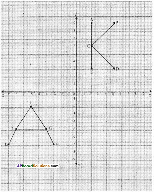 AP Board 9th Class Maths Solutions Chapter 5 Co-Ordinate Geometry InText Questions 2