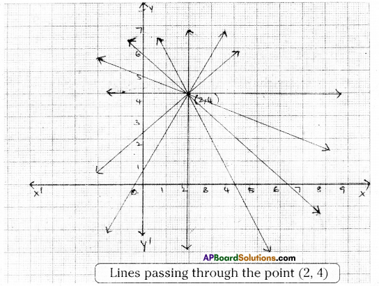 AP Board 9th Class Maths Solutions Chapter 6 Linear Equation in Two Variables InText Questions 1