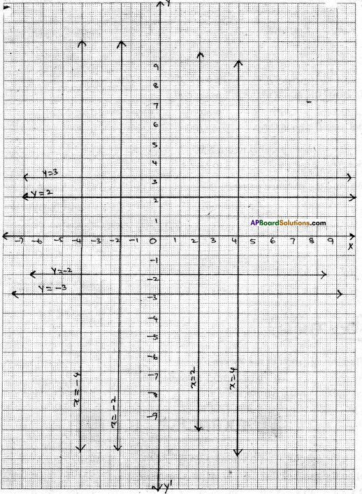 AP Board 9th Class Maths Solutions Chapter 6 Linear Equation in Two Variables InText Questions 2