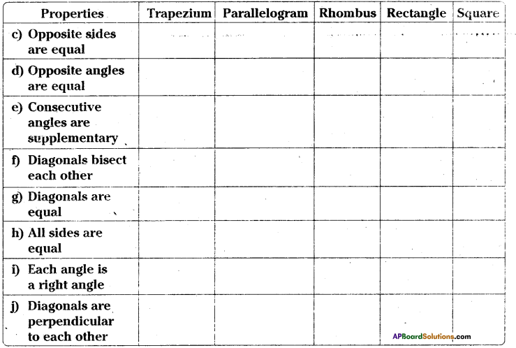 AP Board 9th Class Maths Solutions Chapter 8 Quadrilaterals Ex 8.1 2