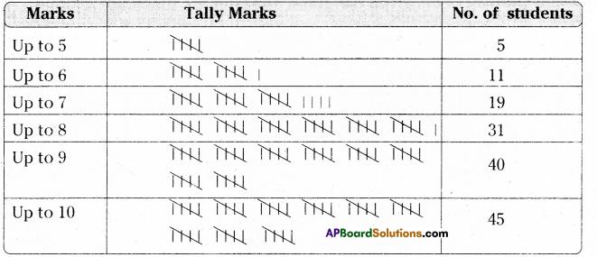 AP Board 9th Class Maths Solutions Chapter 9 Statistics Ex 9.1 2