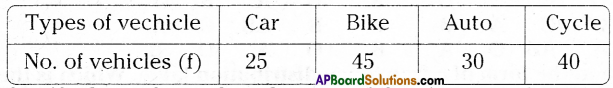AP Board 9th Class Maths Solutions Chapter 9 Statistics Ex 9.1 7