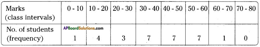 AP Board 9th Class Maths Solutions Chapter 9 Statistics Ex 9.1 9