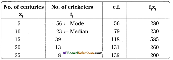 AP Board 9th Class Maths Solutions Chapter 9 Statistics Ex 9.2 10