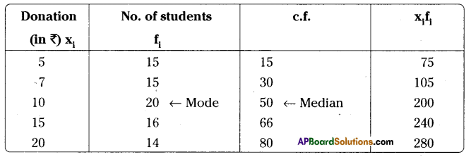 AP Board 9th Class Maths Solutions Chapter 9 Statistics Ex 9.2 14