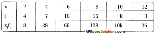 AP Board 9th Class Maths Solutions Chapter 9 Statistics Ex 9.2 4