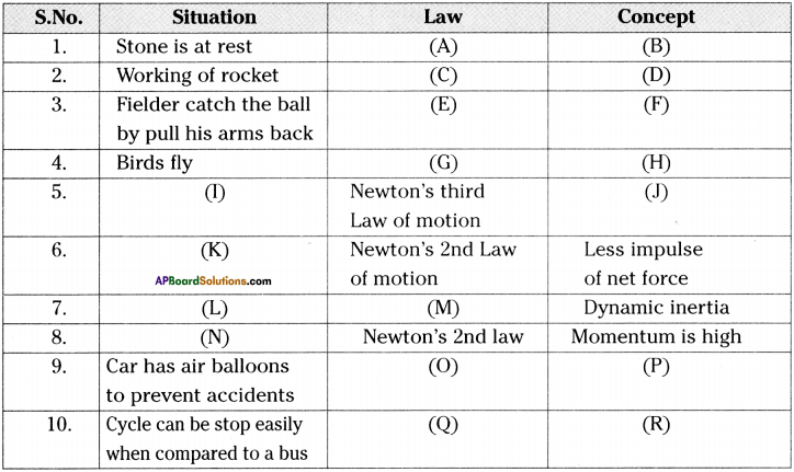 AP Board 9th Class Physical Science Important Questions Chapter 2 Laws of Motion 16