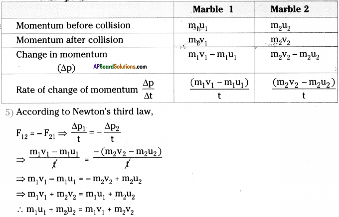 AP Board 9th Class Physical Science Important Questions Chapter 2 Laws of Motion 5