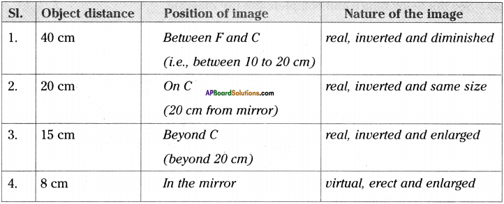 AP Board 9th Class Physical Science Important Questions Chapter 7 Reflection of Light at Curved Surfaces 21