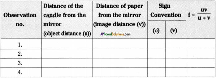 AP Board 9th Class Physical Science Important Questions Chapter 7 Reflection of Light at Curved Surfaces 32