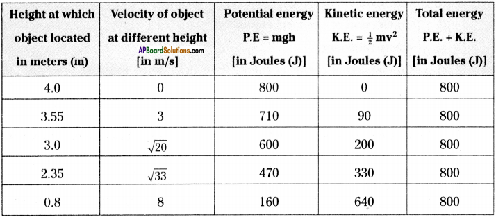 AP Board 9th Class Physical Science Solutions Chapter 10 Work and Energy 12