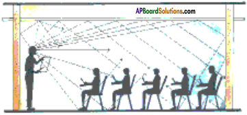 AP Board 9th Class Physical Science Solutions Chapter 11 Sound 11