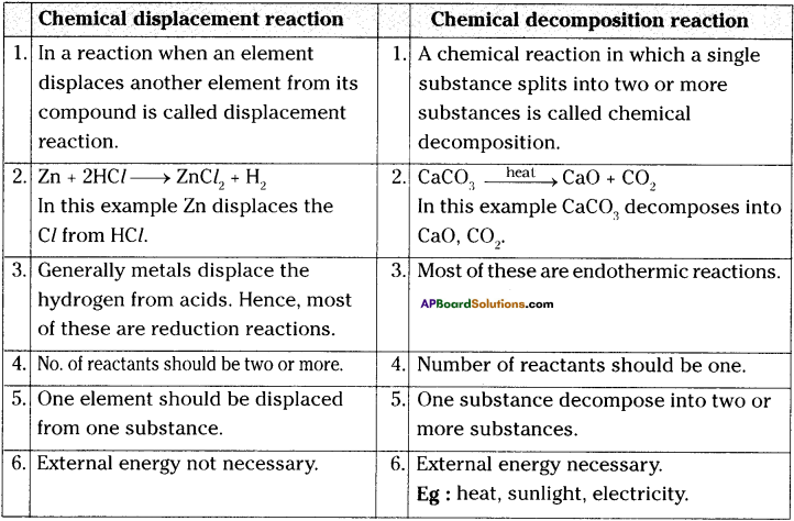 AP Board 9th Class Physical Science Solutions Chapter 6 Chemical Reactions and Equations 2