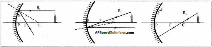 AP Board 9th Class Physical Science Solutions Chapter 7 Reflection of Light at Curved Surfaces 10