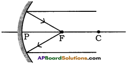 AP Board 9th Class Physical Science Solutions Chapter 7 Reflection of Light at Curved Surfaces 30