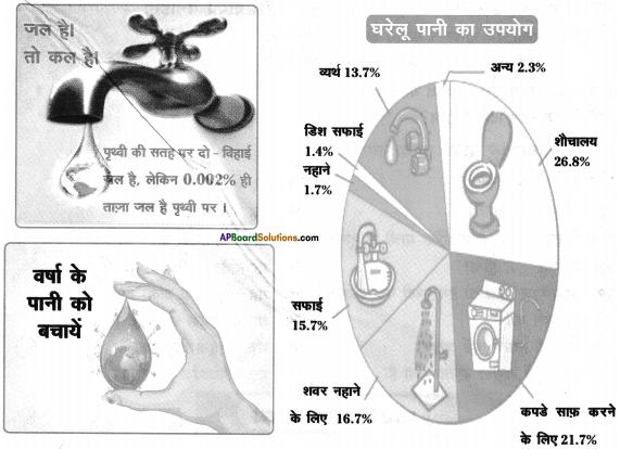 AP SSC 10th Class Hindi Solutions Chapter 11 जल ही जीवन है 4