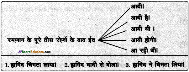 AP SSC 10th Class Hindi Solutions Chapter 2 ईदगाह 1