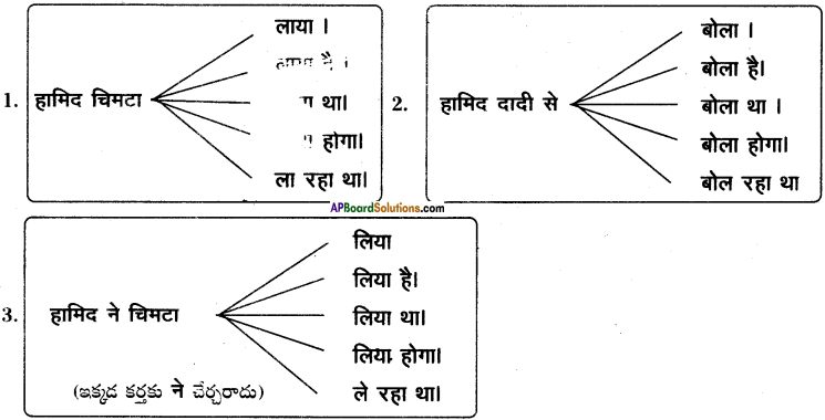 AP SSC 10th Class Hindi Solutions Chapter 2 ईदगाह 2