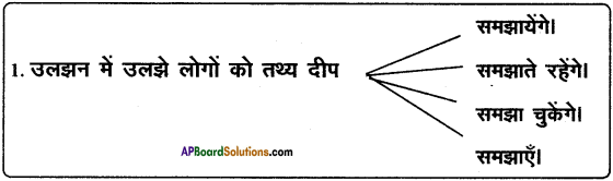 AP SSC 10th Class Hindi Solutions Chapter 3 हम भारतवासी 2