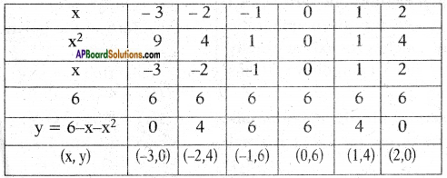 AP SSC 10th Class Maths Chapter 3 Polynomials InText Questions 12