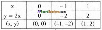 AP SSC 10th Class Maths Chapter 3 Polynomials InText Questions 7