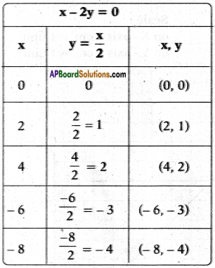 AP SSC 10th Class Maths Chapter 4 Pair of Linear Equations in Two Variables InText Questions 1