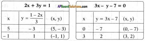 AP SSC 10th Class Maths Chapter 4 Pair of Linear Equations in Two Variables InText Questions 10