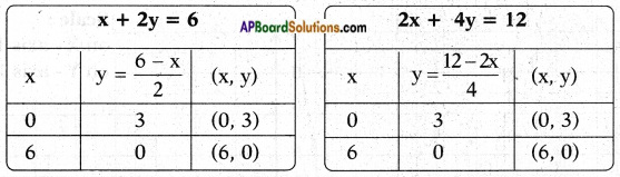 AP SSC 10th Class Maths Chapter 4 Pair of Linear Equations in Two Variables InText Questions 12
