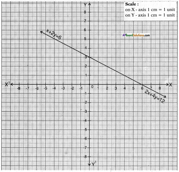 AP SSC 10th Class Maths Chapter 4 Pair of Linear Equations in Two Variables InText Questions 13