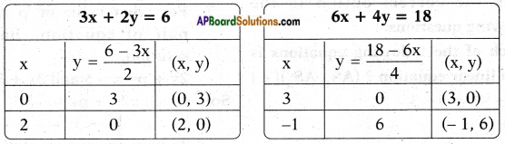 AP SSC 10th Class Maths Chapter 4 Pair of Linear Equations in Two Variables InText Questions 14