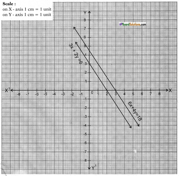 AP SSC 10th Class Maths Chapter 4 Pair of Linear Equations in Two Variables InText Questions 15