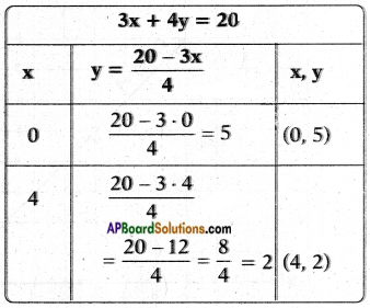 AP SSC 10th Class Maths Chapter 4 Pair of Linear Equations in Two Variables InText Questions 2a