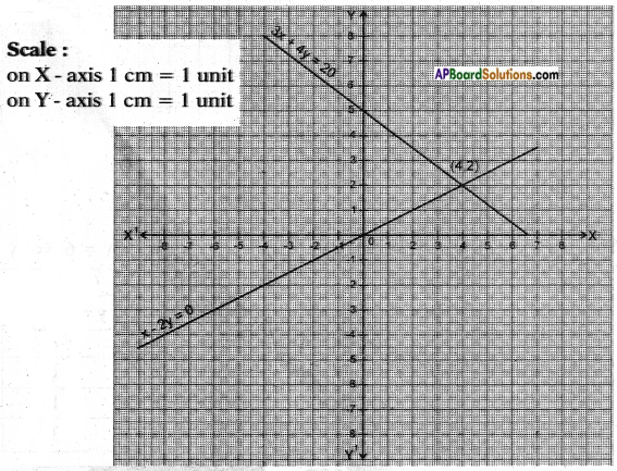 AP SSC 10th Class Maths Chapter 4 Pair of Linear Equations in Two Variables InText Questions 3
