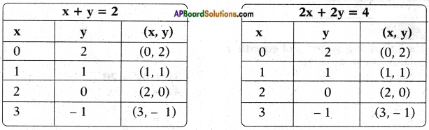 AP SSC 10th Class Maths Chapter 4 Pair of Linear Equations in Two Variables InText Questions 4