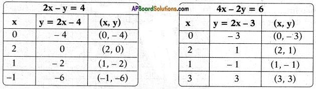 AP SSC 10th Class Maths Chapter 4 Pair of Linear Equations in Two Variables InText Questions 6