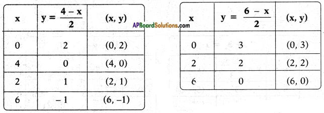 AP SSC 10th Class Maths Chapter 4 Pair of Linear Equations in Two Variables InText Questions 8