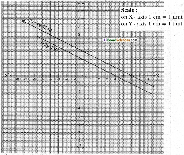 AP SSC 10th Class Maths Chapter 4 Pair of Linear Equations in Two Variables InText Questions 9
