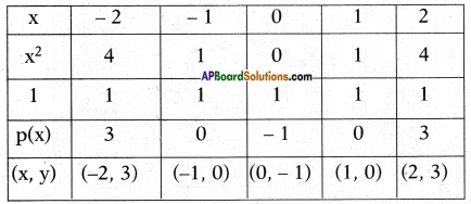 AP SSC 10th Class Maths Solutions Chapter 3 Polynomials Ex 3.2 10