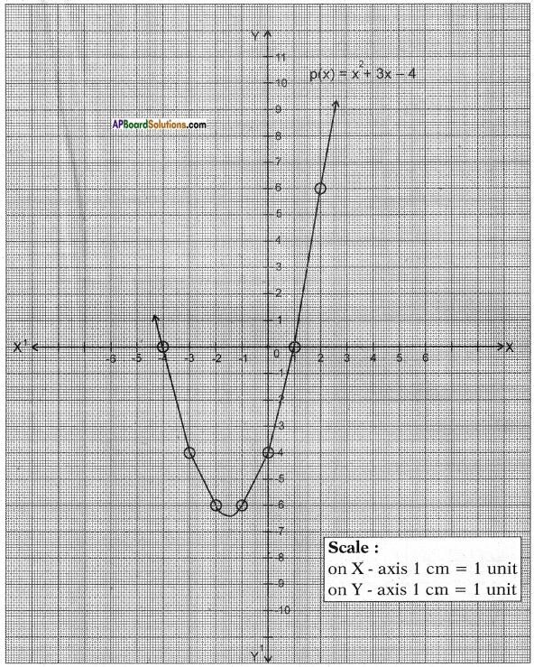 AP SSC 10th Class Maths Solutions Chapter 3 Polynomials Ex 3.2 9