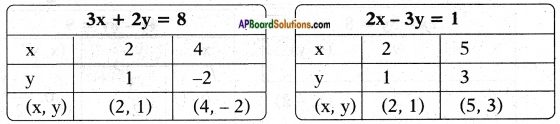AP SSC 10th Class Maths Solutions Chapter 4 Pair of Linear Equations in Two Variables Ex 4.1 1