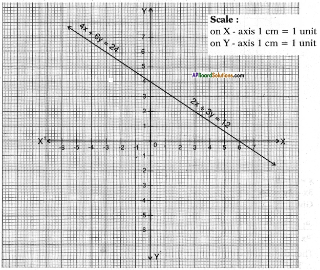 AP SSC 10th Class Maths Solutions Chapter 4 Pair of Linear Equations in Two Variables Ex 4.1 10