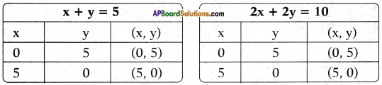 AP SSC 10th Class Maths Solutions Chapter 4 Pair of Linear Equations in Two Variables Ex 4.1 11