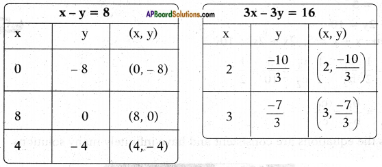 AP SSC 10th Class Maths Solutions Chapter 4 Pair of Linear Equations in Two Variables Ex 4.1 13