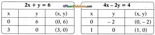 AP SSC 10th Class Maths Solutions Chapter 4 Pair of Linear Equations in Two Variables Ex 4.1 15