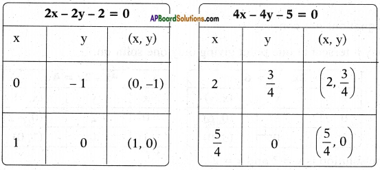 AP SSC 10th Class Maths Solutions Chapter 4 Pair of Linear Equations in Two Variables Ex 4.1 17