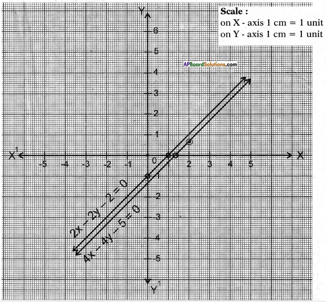 AP SSC 10th Class Maths Solutions Chapter 4 Pair of Linear Equations in Two Variables Ex 4.1 18