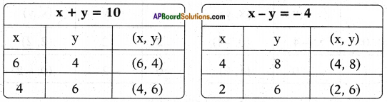 AP SSC 10th Class Maths Solutions Chapter 4 Pair of Linear Equations in Two Variables Ex 4.1 21