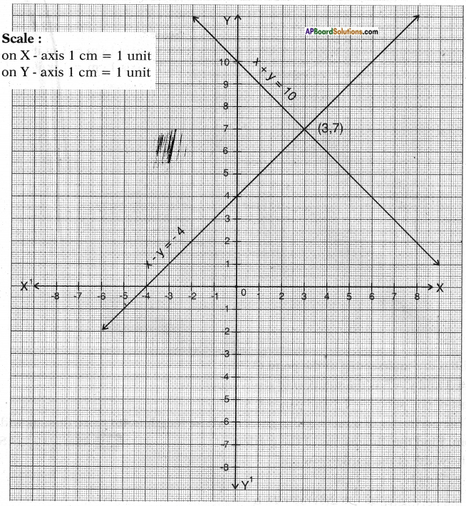 AP SSC 10th Class Maths Solutions Chapter 4 Pair of Linear Equations in Two Variables Ex 4.1 22